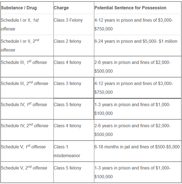 drug charge schedule Colorado
